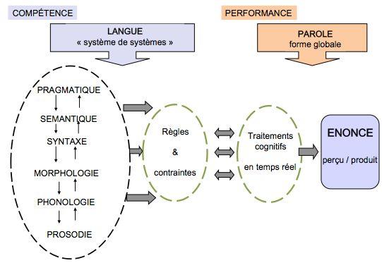 la langue, un système de systèmes en interaction