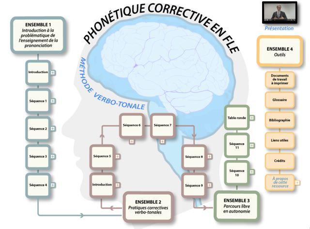 Phonétique corrective du fle - méthode verbotonale