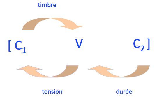 L'influence réciproque des sons dans la syllabe