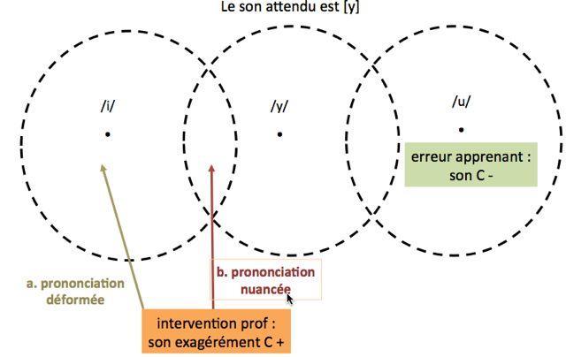 prononciation déformée prononciation nuancée