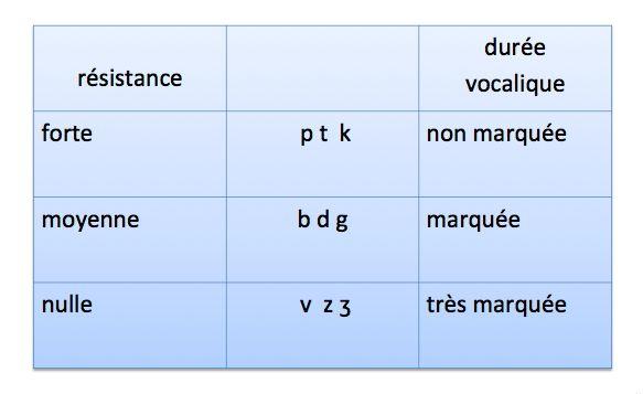 verbo tonale durée voyelle consonne syllabe