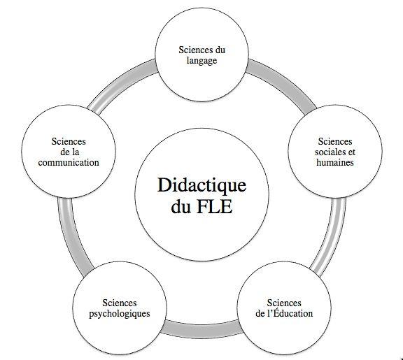 didactique-FLE-disciplines-ressources