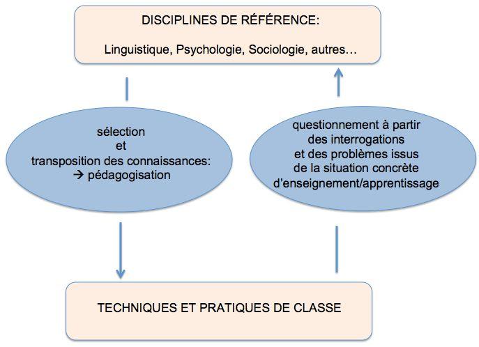 L'idéal en didactique appliquée au FLE: un va-et-vient entre pratiques de classe et disciplines de référence