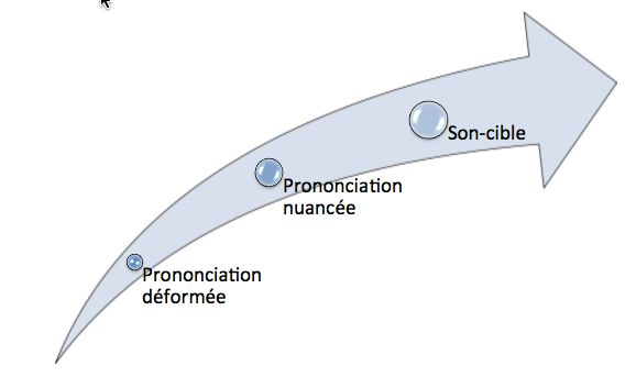 de la prononciation déformée à la prononciation nuancée en phonétique corrective verbo tonale