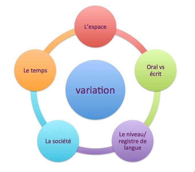 Les facteurs de variation à l'oral