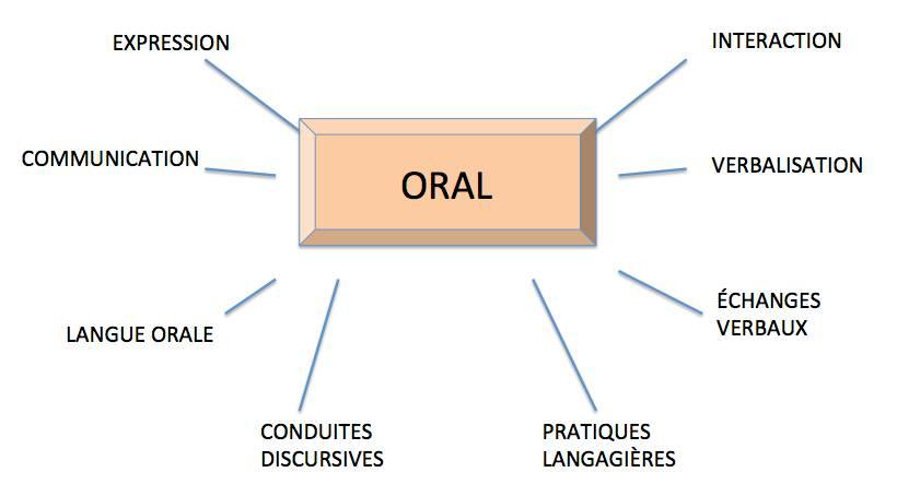 Les termes servant à représenter l'oral
