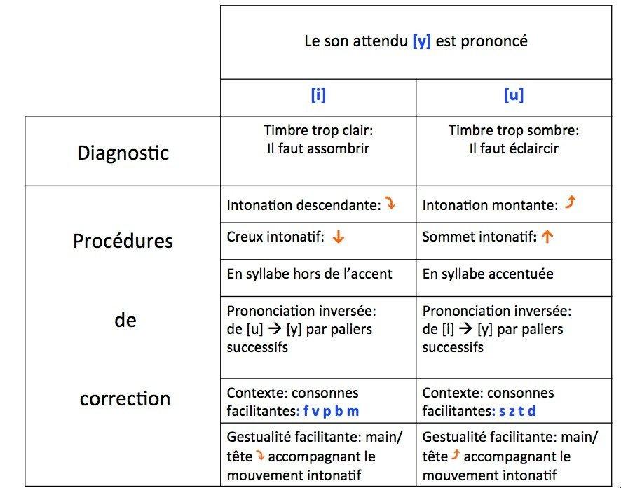 Procédures de correction du son [y] réalisé [i] ou ([u]. Méthode verbo tonale.