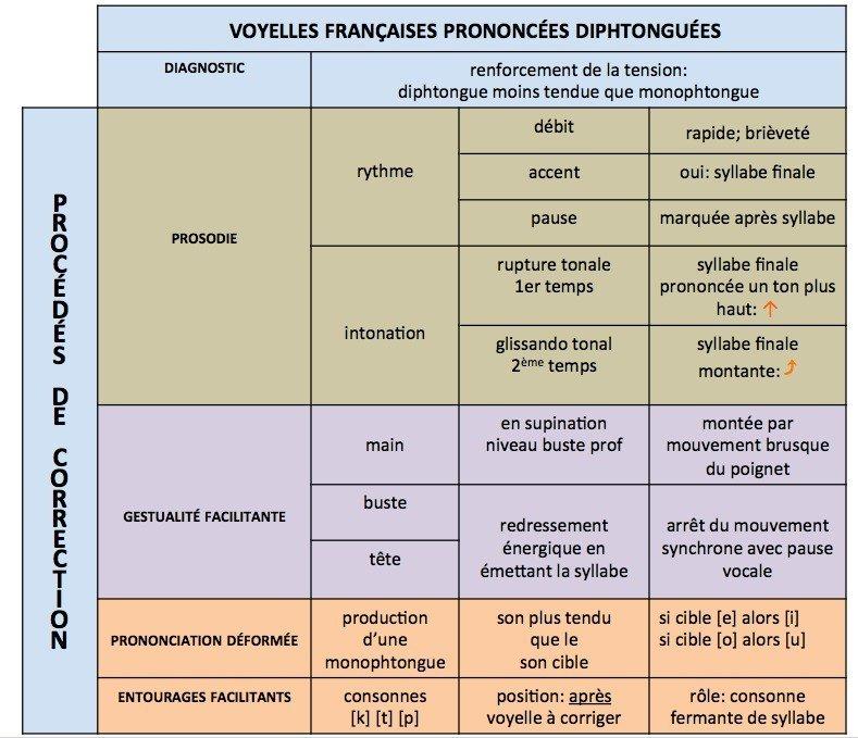 Procédures de correction des voyelles françaises prononcées diphtonguées