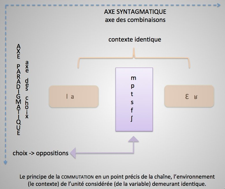 Le principe du test de commutation