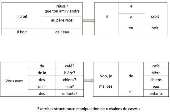 Source: F. Réquedat Les exercices structuraux, Paris, Hachette et Larousse, 1966