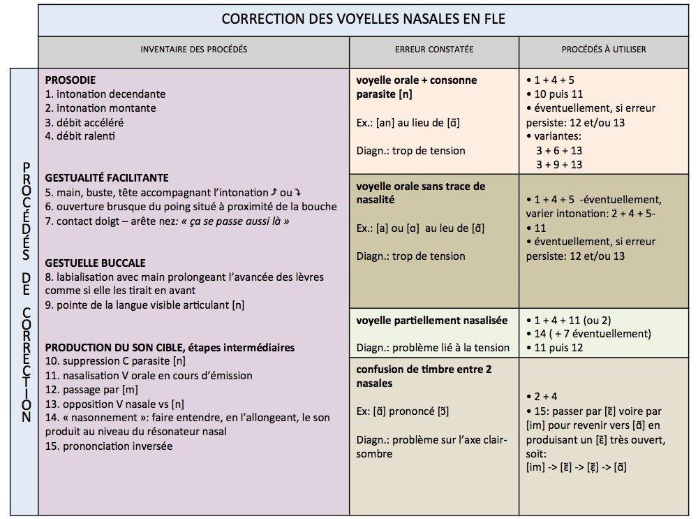 Correction des voyelles nasales en fle