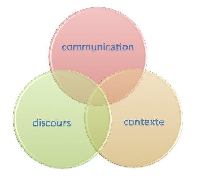 communication, discours, contexte
