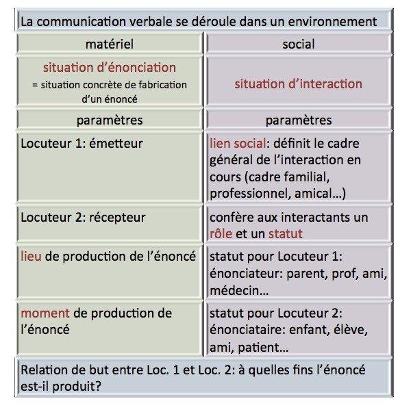 Langue et contexte