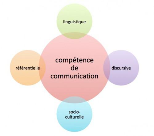 Les compétences composant la compétence de communication