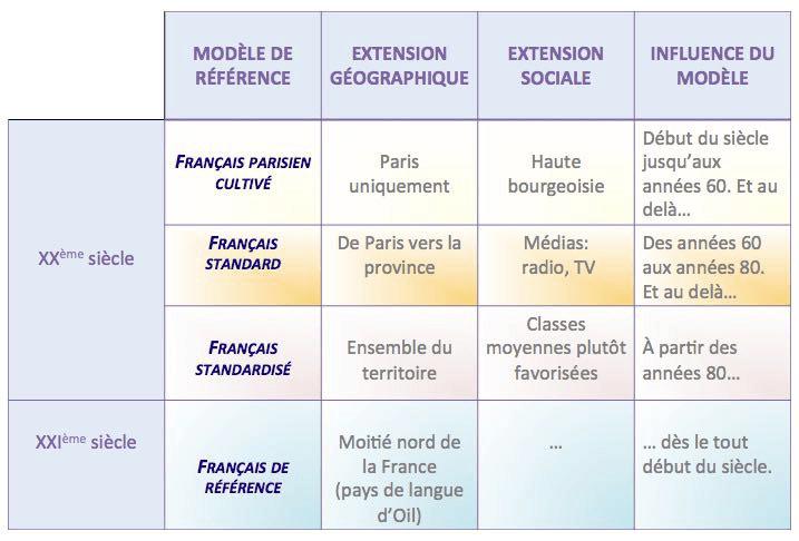 la norme en phonétique, les différents modèles