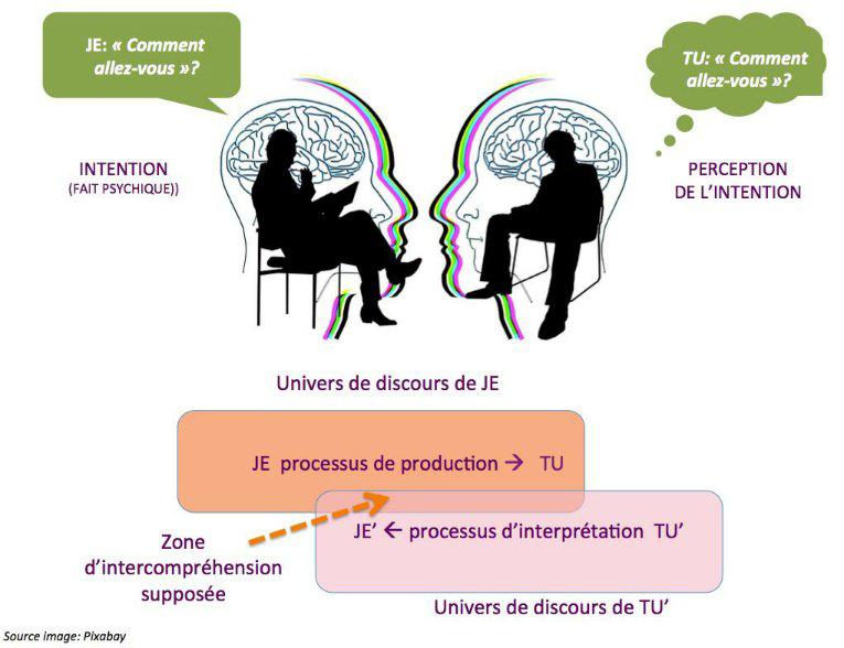 Intentionnalités et interprétations différentes entre les protagonistes de l'interaction