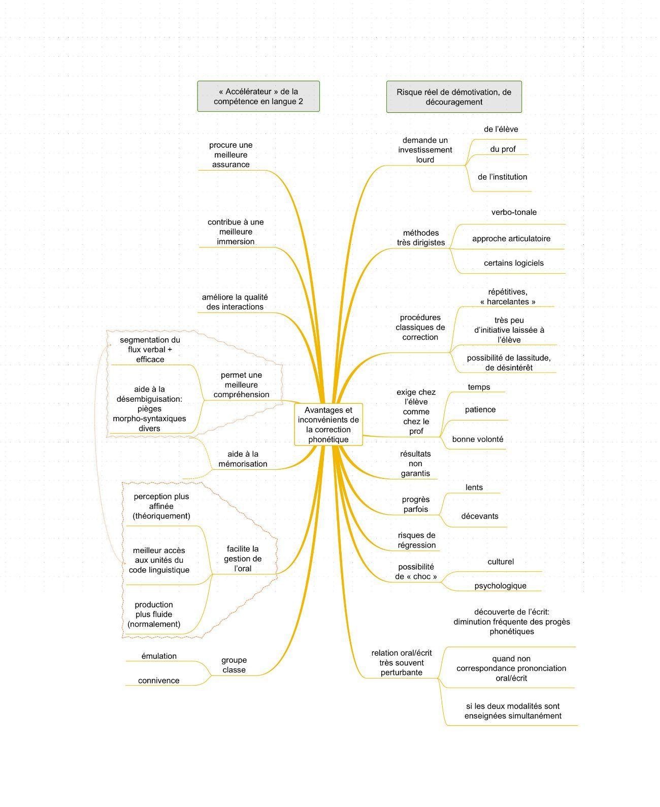 Inconv nients et avantages de la correction phon tique carte heuristique a - Avantage et inconvenient ...