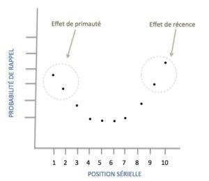 Effets de primauté et de récence: probabilité de rappel des éléments en début et fin de liste plus élevée que celle des éléments situés au milieu.