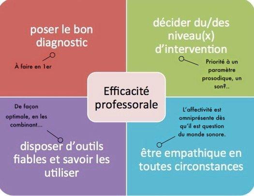 Phonétique générale et corrective du français - Cover