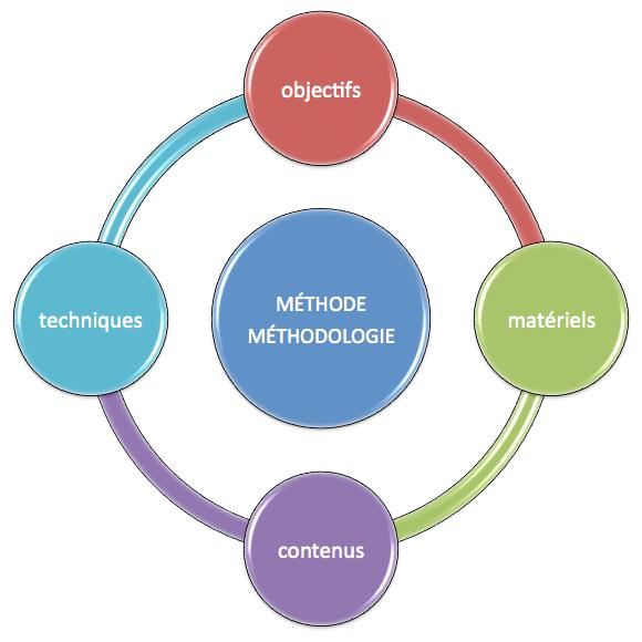 méthode_méthodologie