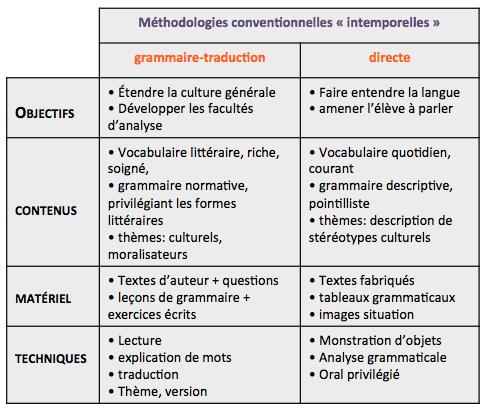 Méthodes non conventionnelles et très efficaces pour trouver