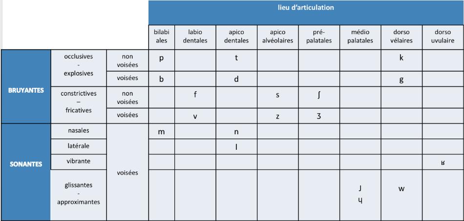Tableau des consonnes du français