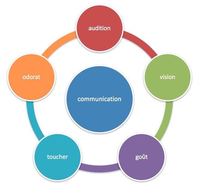 communication médias utilisés