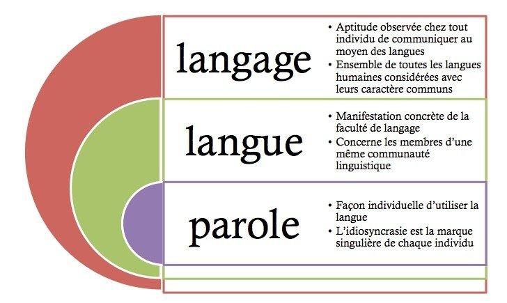 langage, langue et parole, un schéma